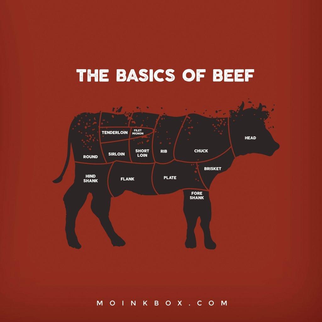 Basics of Beef